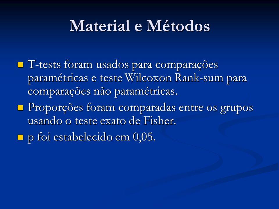 Material e Métodos T-tests foram usados para comparações paramétricas e teste Wilcoxon Rank-sum para comparações não paramétricas.