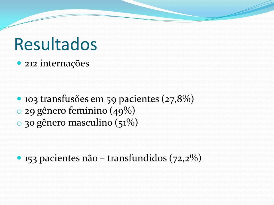 Resultados 212 internações 103 transfusões em 59 pacientes (27,8%)