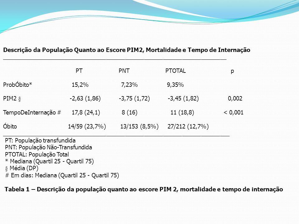 Descrição da População Quanto ao Escore PIM2, Mortalidade e Tempo de Internação