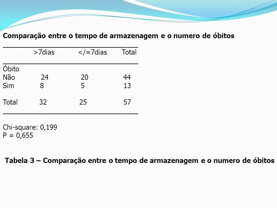 Comparação entre o tempo de armazenagem e o numero de óbitos