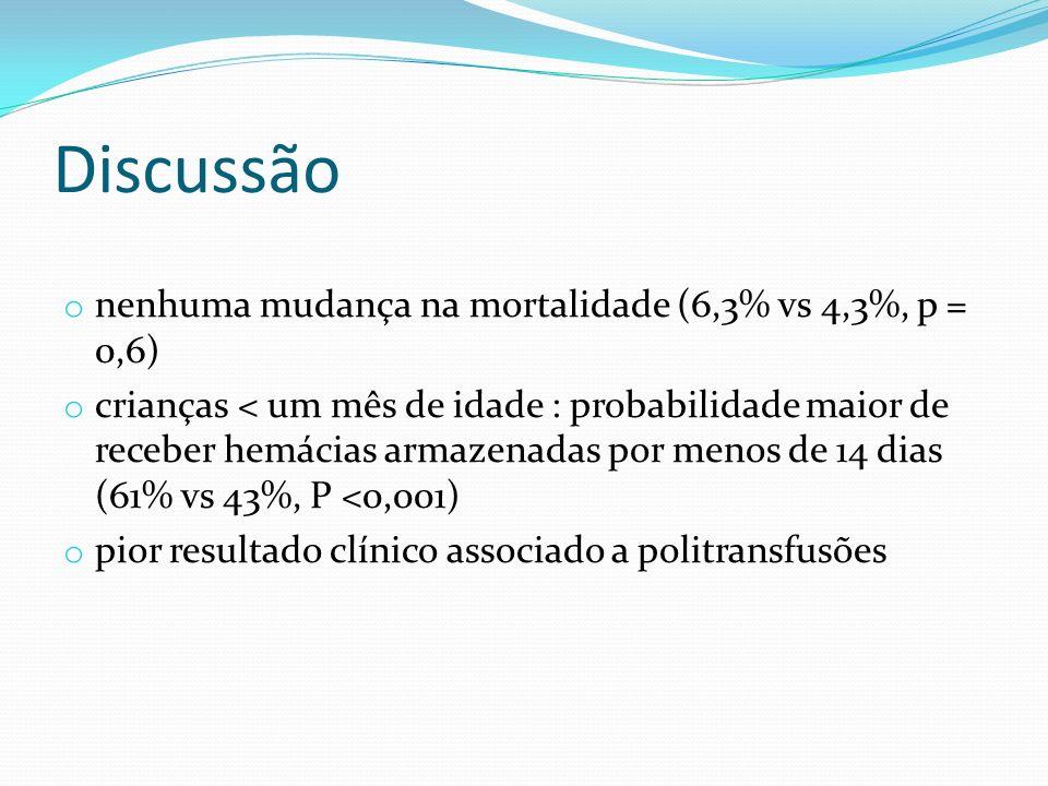 Discussão nenhuma mudança na mortalidade (6,3% vs 4,3%, p = 0,6)