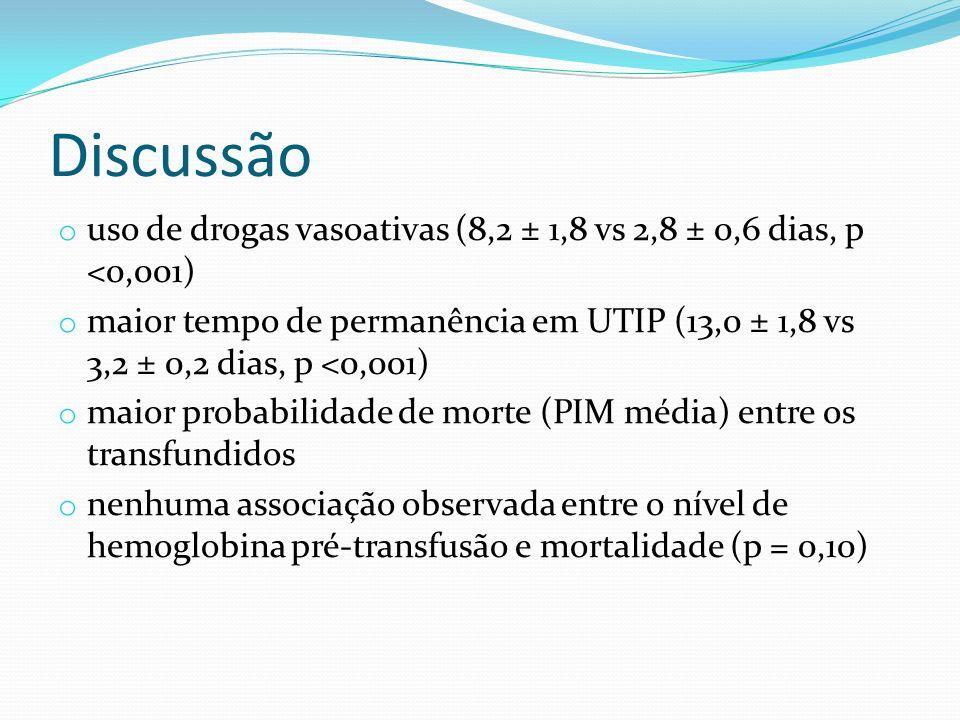 Discussão uso de drogas vasoativas (8,2 ± 1,8 vs 2,8 ± 0,6 dias, p <0,001)