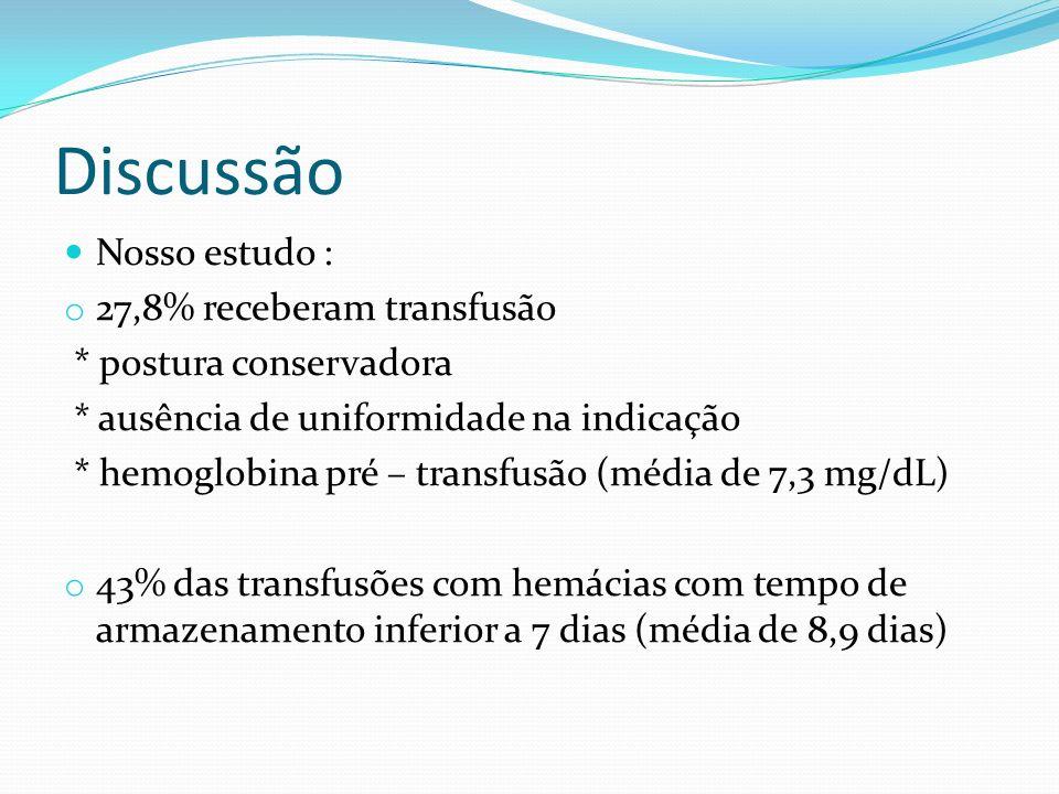 Discussão Nosso estudo : 27,8% receberam transfusão