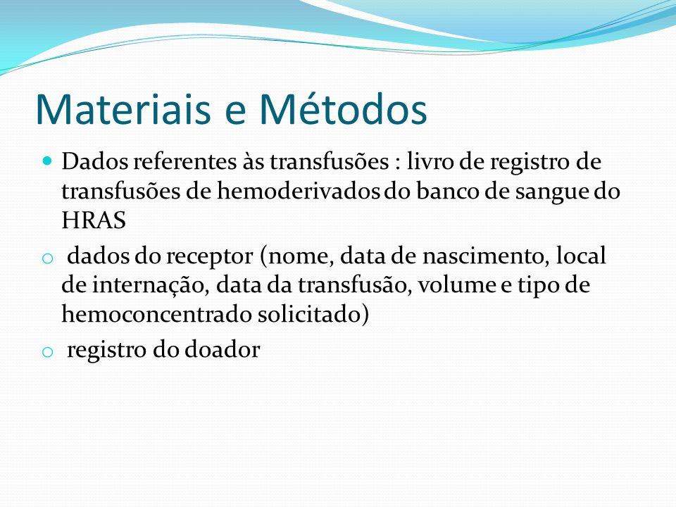 Materiais e Métodos Dados referentes às transfusões : livro de registro de transfusões de hemoderivados do banco de sangue do HRAS.