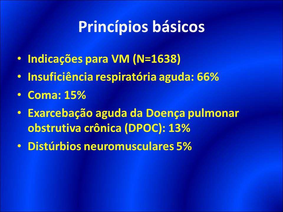 Princípios básicos Indicações para VM (N=1638)