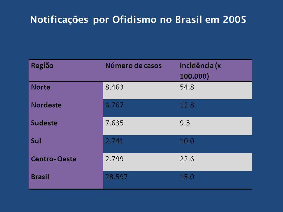 Notificações por Ofidismo no Brasil em 2005