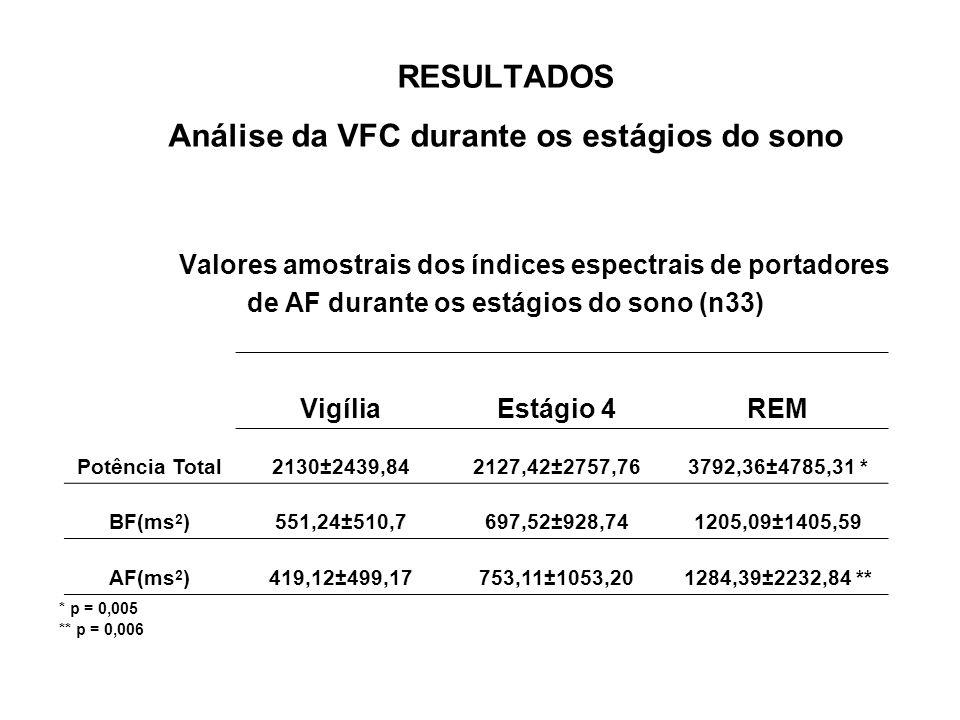 RESULTADOS Análise da VFC durante os estágios do sono Valores amostrais dos índices espectrais de portadores de AF durante os estágios do sono (n33)