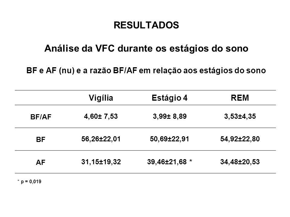 RESULTADOS Análise da VFC durante os estágios do sono BF e AF (nu) e a razão BF/AF em relação aos estágios do sono
