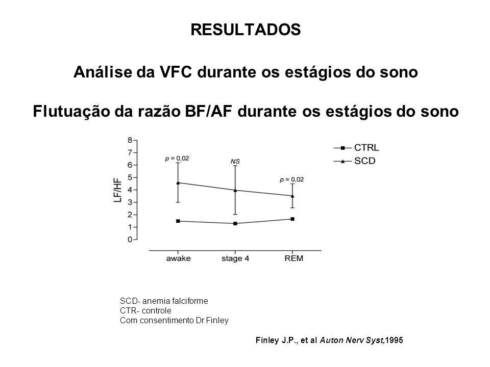 RESULTADOS Análise da VFC durante os estágios do sono Flutuação da razão BF/AF durante os estágios do sono