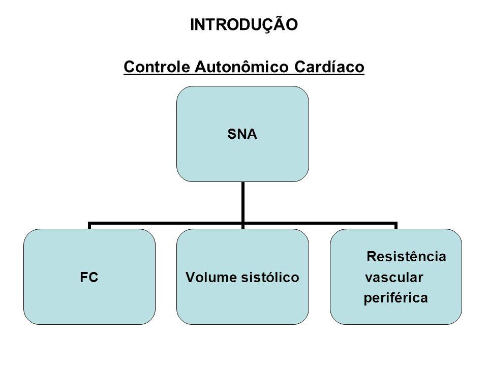 INTRODUÇÃO Controle Autonômico Cardíaco