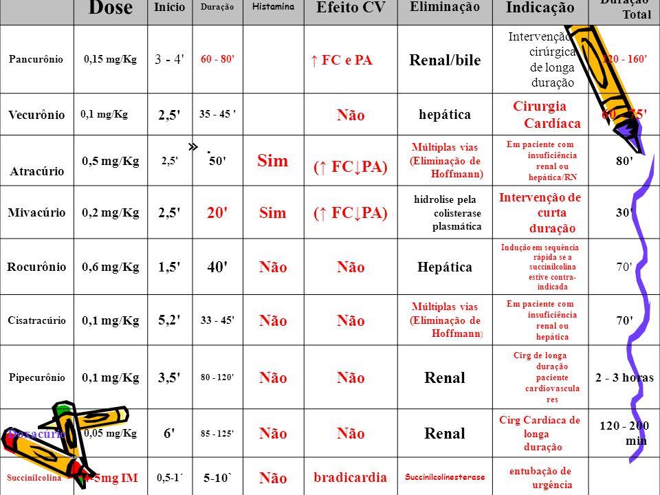 Dose Sim . Efeito CV Indicação Renal/bile Não (↑ FC↓PA) 20 40 Renal