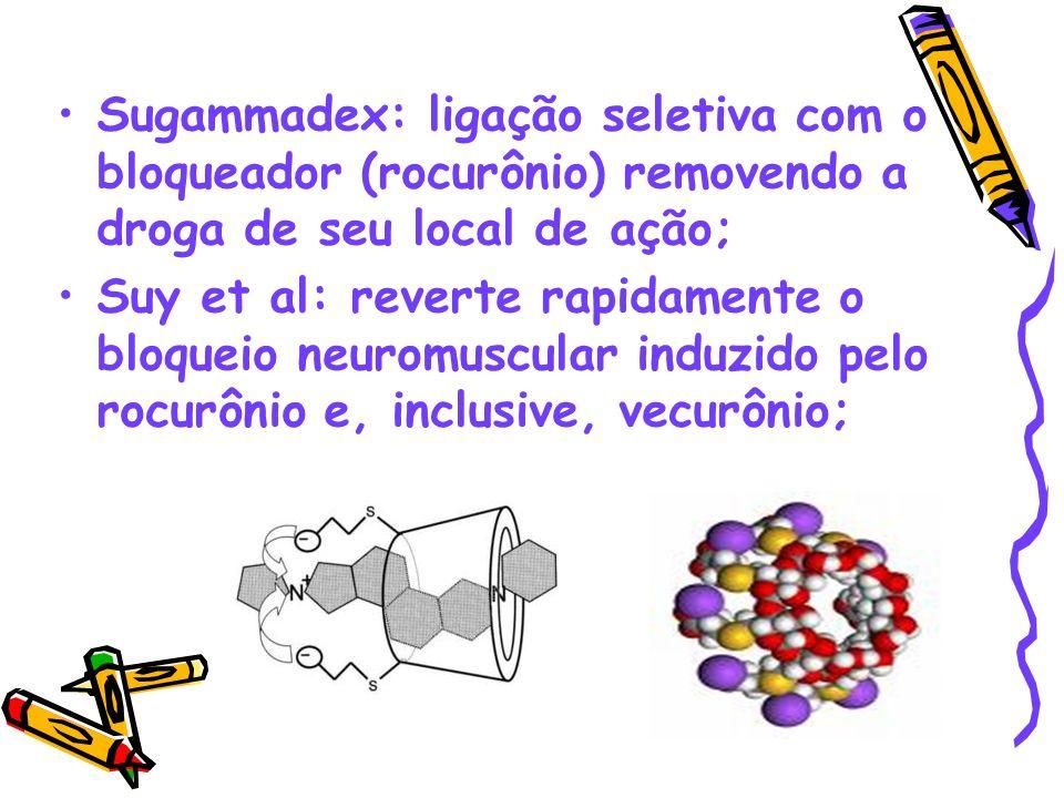 Sugammadex: ligação seletiva com o bloqueador (rocurônio) removendo a droga de seu local de ação;