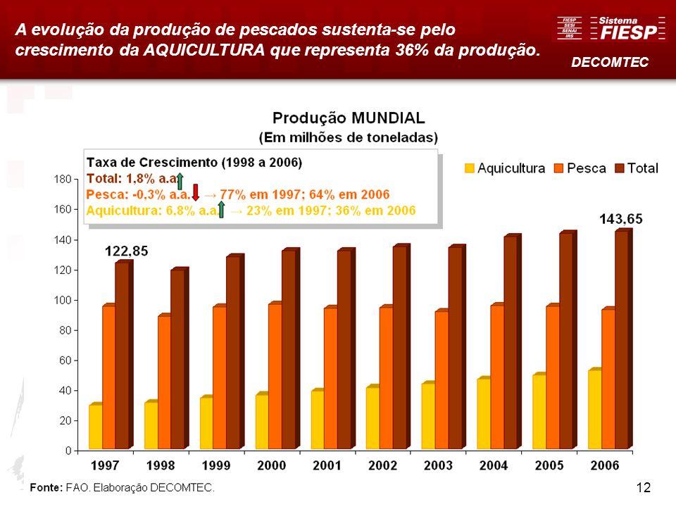 A evolução da produção de pescados sustenta-se pelo crescimento da AQUICULTURA que representa 36% da produção.