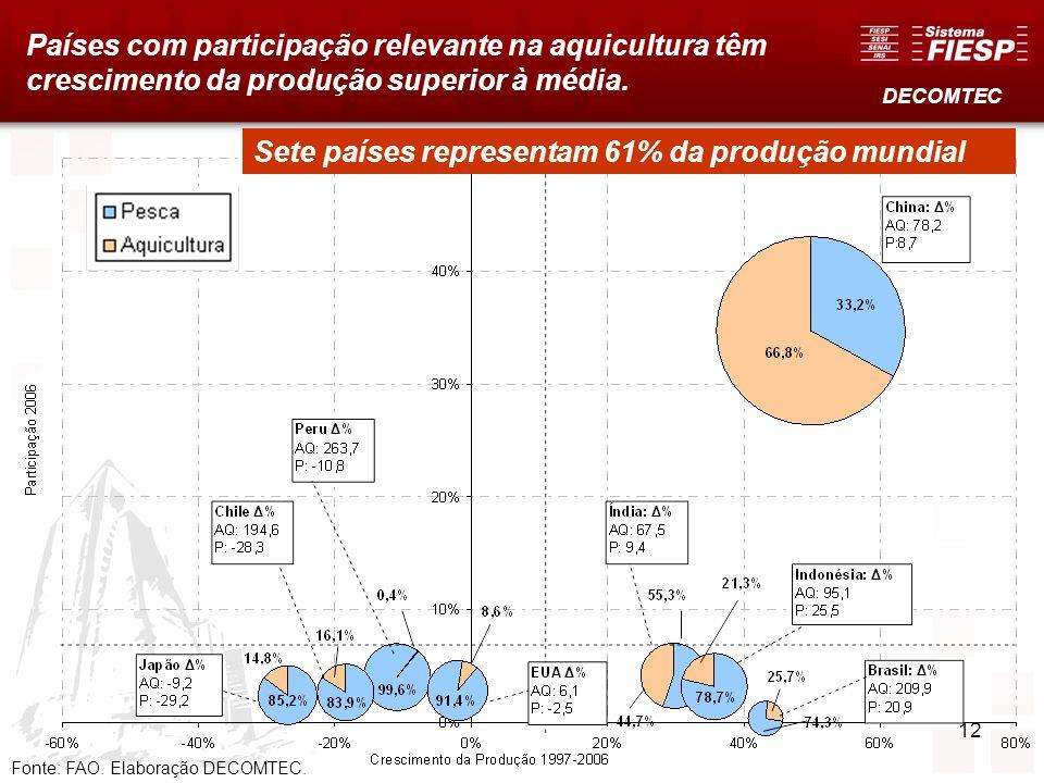 Sete países representam 61% da produção mundial
