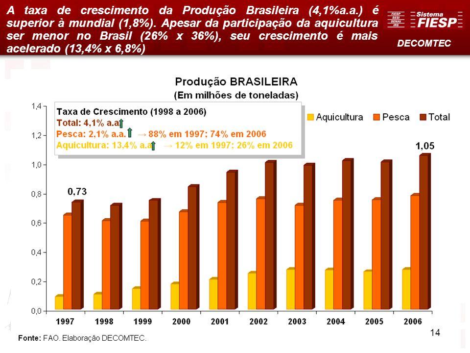 A taxa de crescimento da Produção Brasileira (4,1%a. a