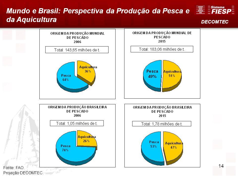 Mundo e Brasil: Perspectiva da Produção da Pesca e da Aquicultura