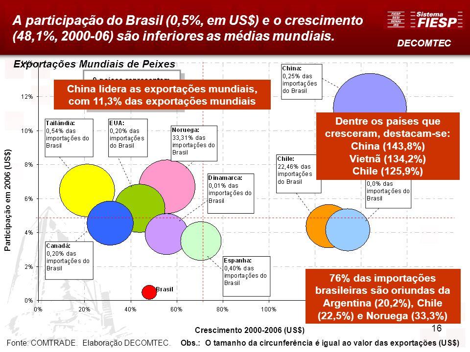A participação do Brasil (0,5%, em US$) e o crescimento (48,1%, 2000-06) são inferiores as médias mundiais.