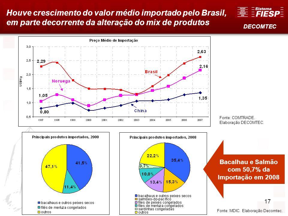 Houve crescimento do valor médio importado pelo Brasil, em parte decorrente da alteração do mix de produtos