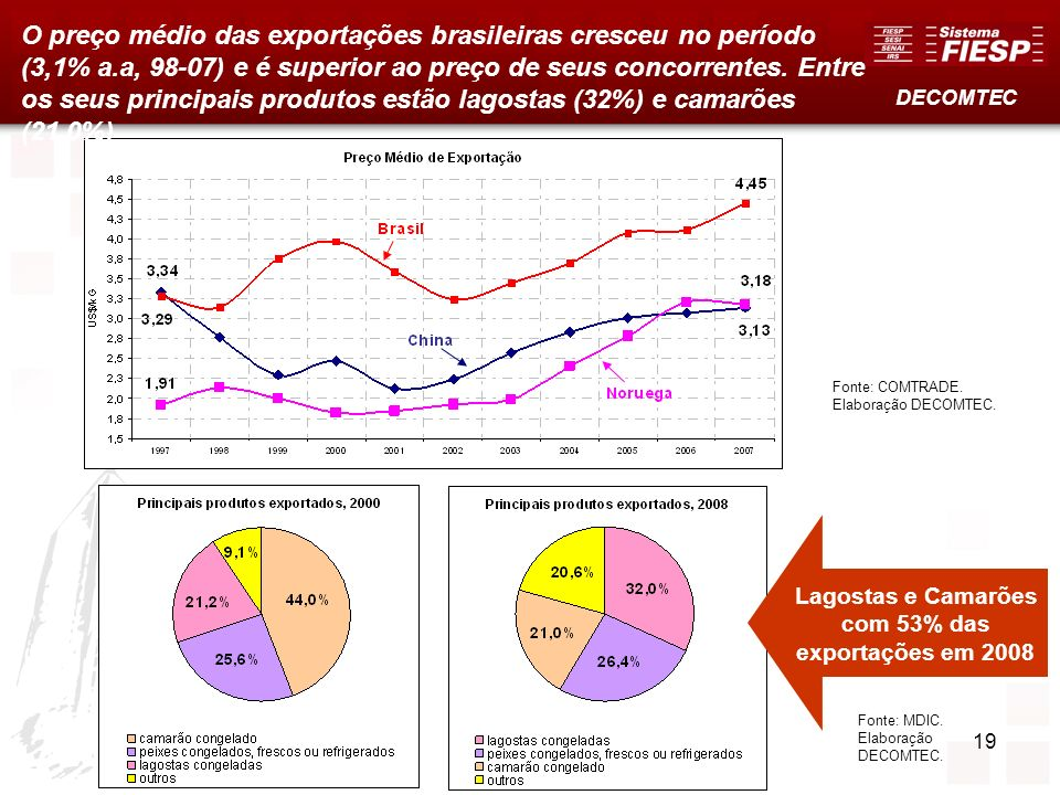 O preço médio das exportações brasileiras cresceu no período (3,1% a