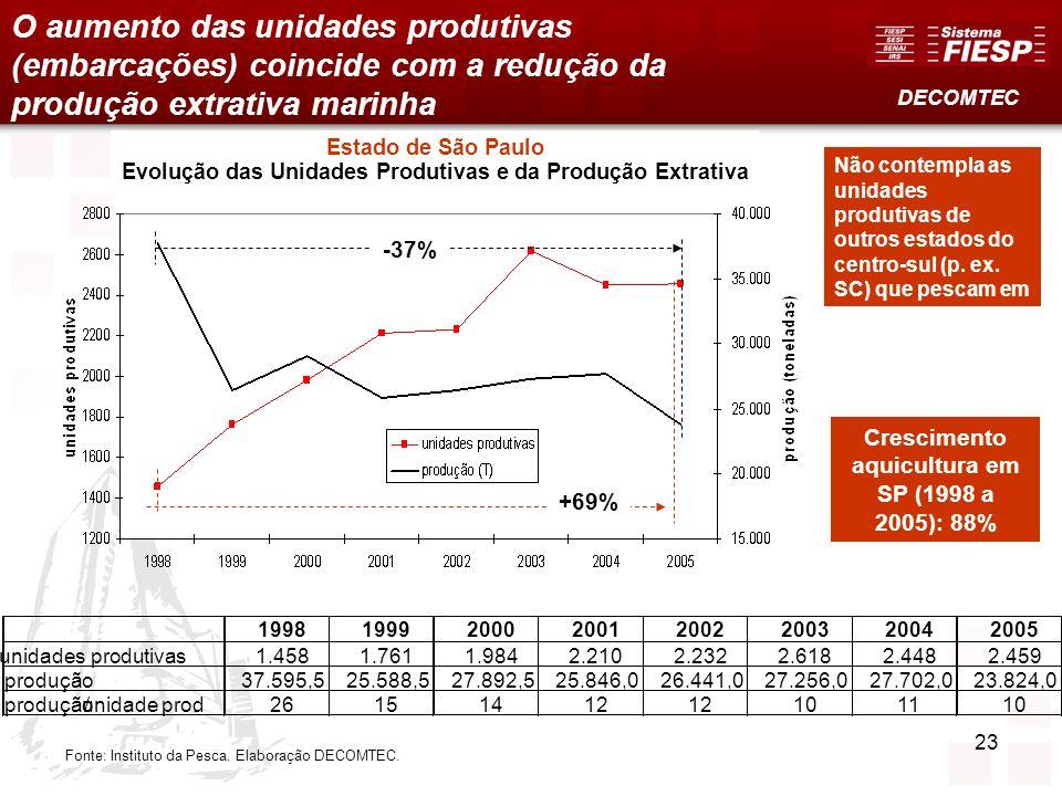 Evolução das Unidades Produtivas e da Produção Extrativa