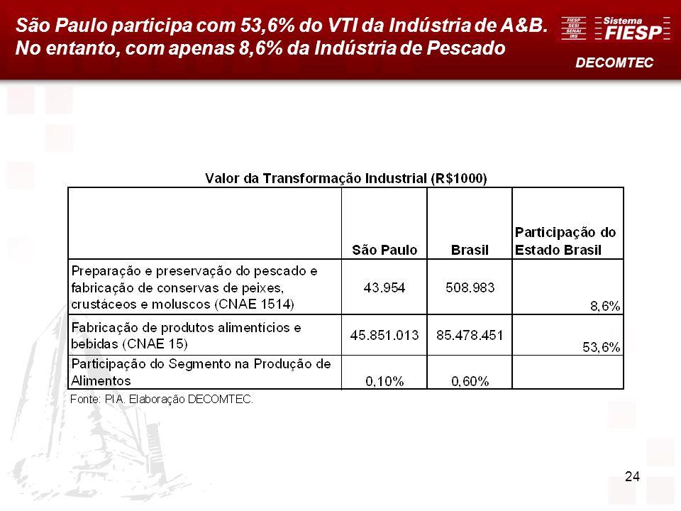 São Paulo participa com 53,6% do VTI da Indústria de A&B