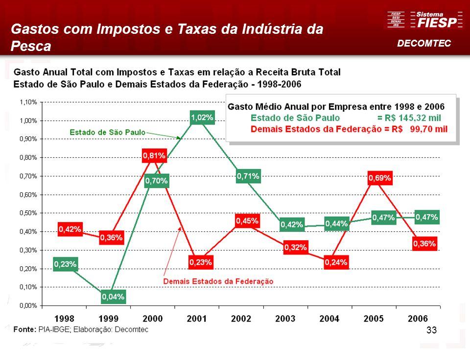 Gastos com Impostos e Taxas da Indústria da Pesca
