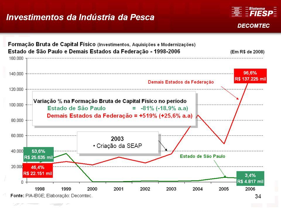 Investimentos da Indústria da Pesca