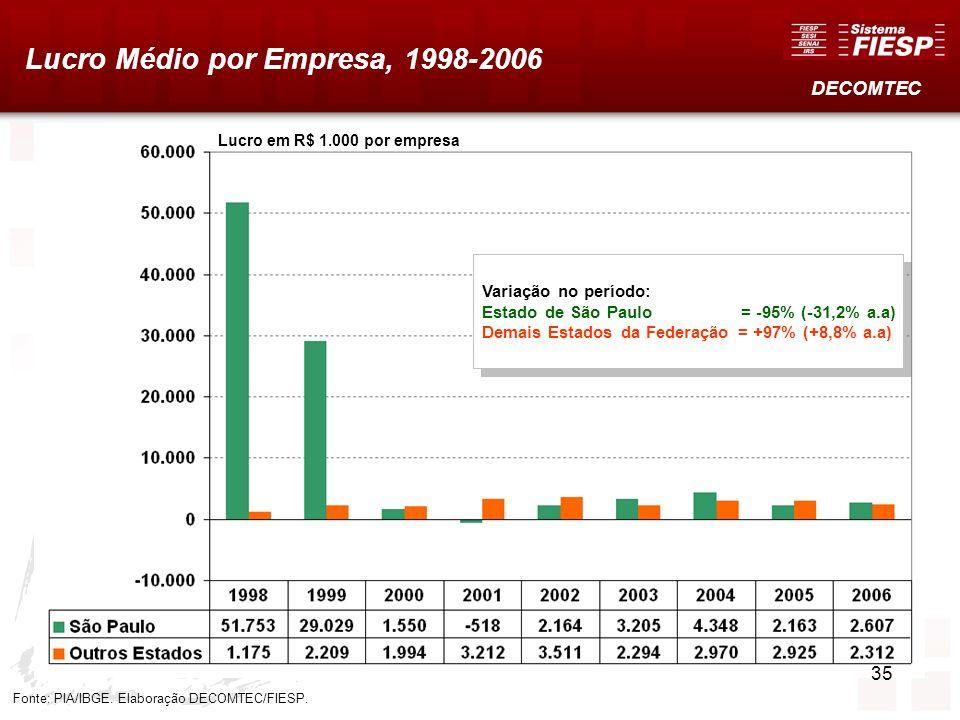 Lucro Médio por Empresa, 1998-2006