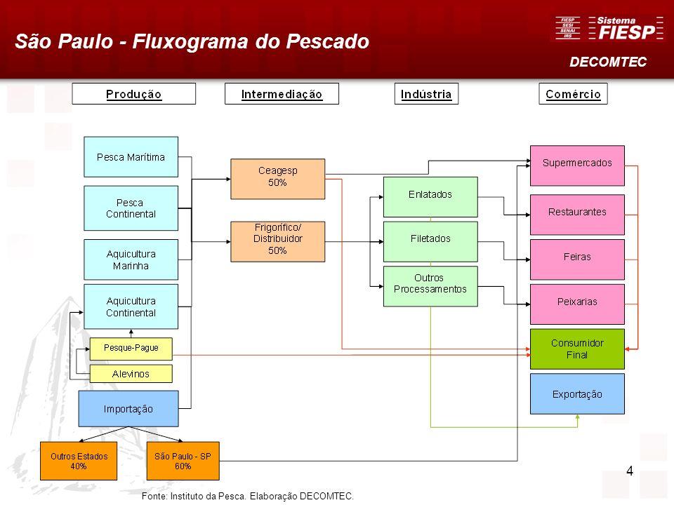 São Paulo - Fluxograma do Pescado