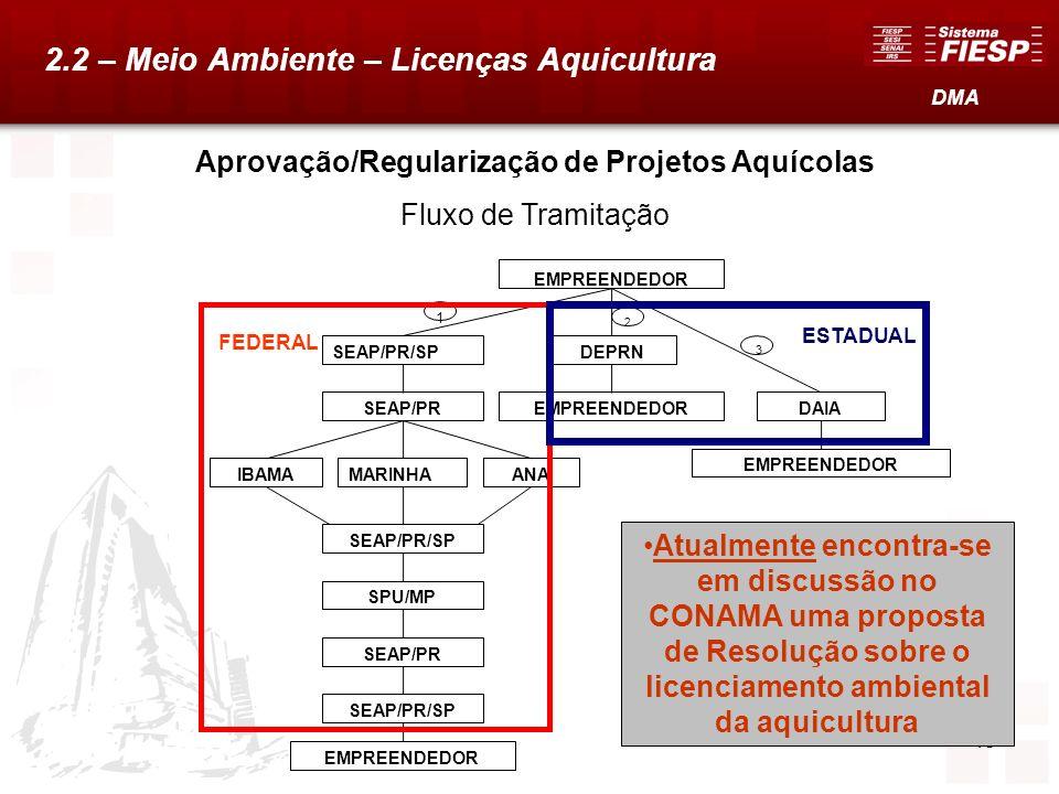 Aprovação/Regularização de Projetos Aquícolas