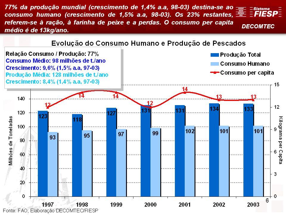 77% da produção mundial (crescimento de 1,4% a