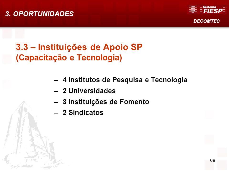3.3 – Instituições de Apoio SP