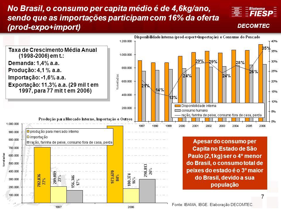 No Brasil, o consumo per capita médio é de 4,6kg/ano, sendo que as importações participam com 16% da oferta (prod-expo+import)