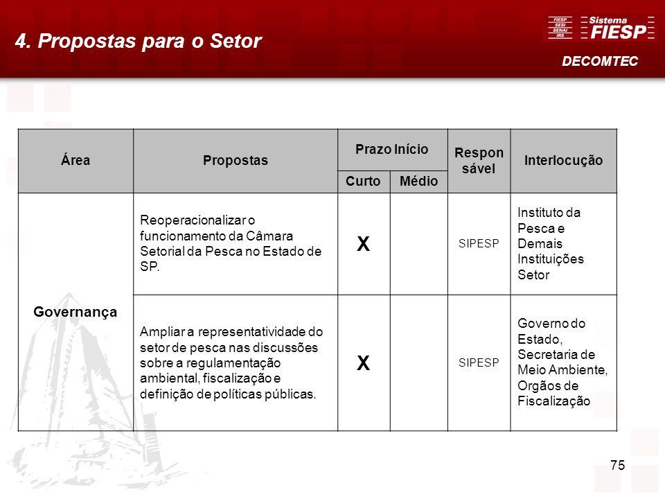 4. Propostas para o Setor X Governança DECOMTEC Área Propostas