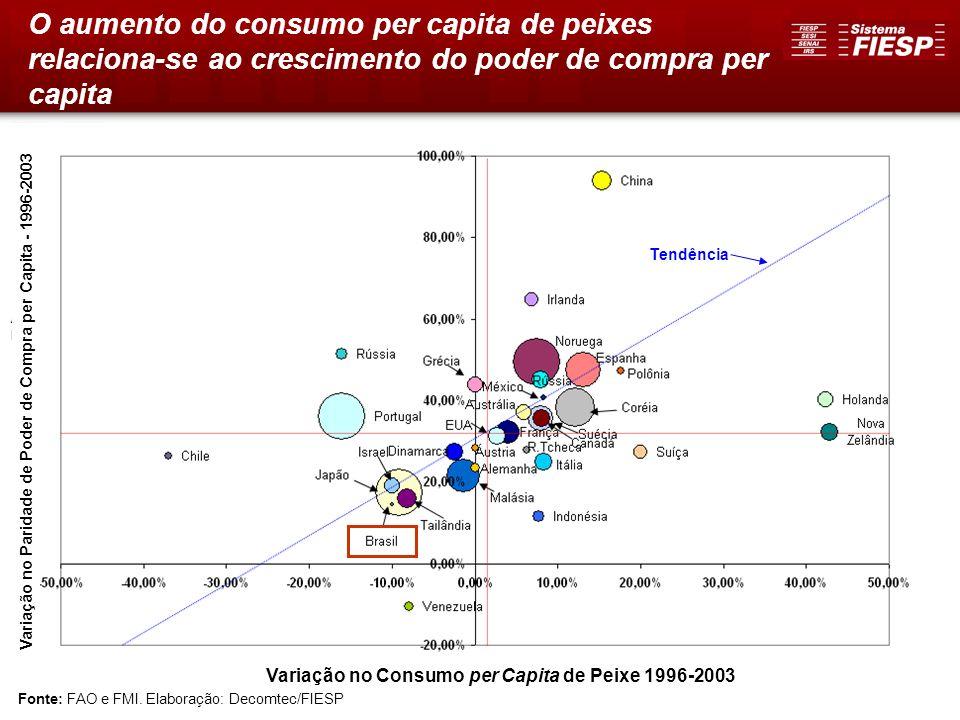 O aumento do consumo per capita de peixes relaciona-se ao crescimento do poder de compra per capita