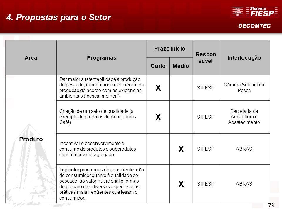 4. Propostas para o Setor X Produto DECOMTEC Área Programas