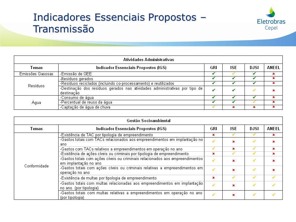 Indicadores Essenciais Propostos – GA e atividades administrativas