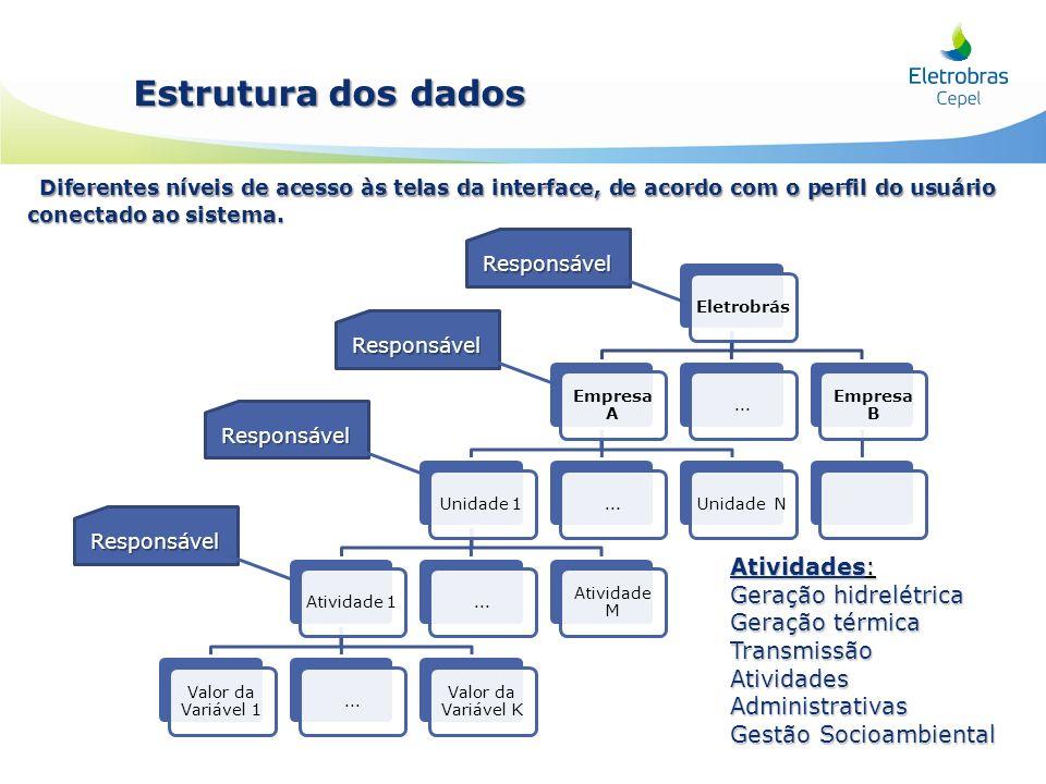 Estrutura dos dados Diferentes níveis de acesso às telas da interface, de acordo com o perfil do usuário conectado ao sistema.