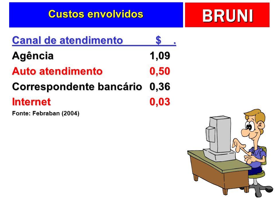 Correspondente bancário 0,36 Internet 0,03