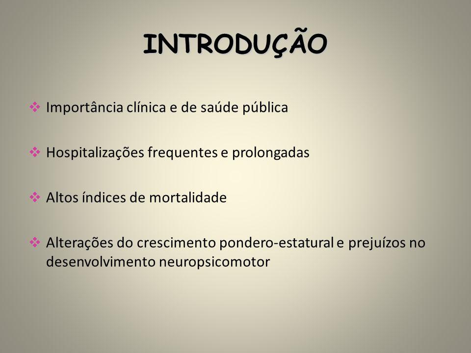 INTRODUÇÃO Importância clínica e de saúde pública