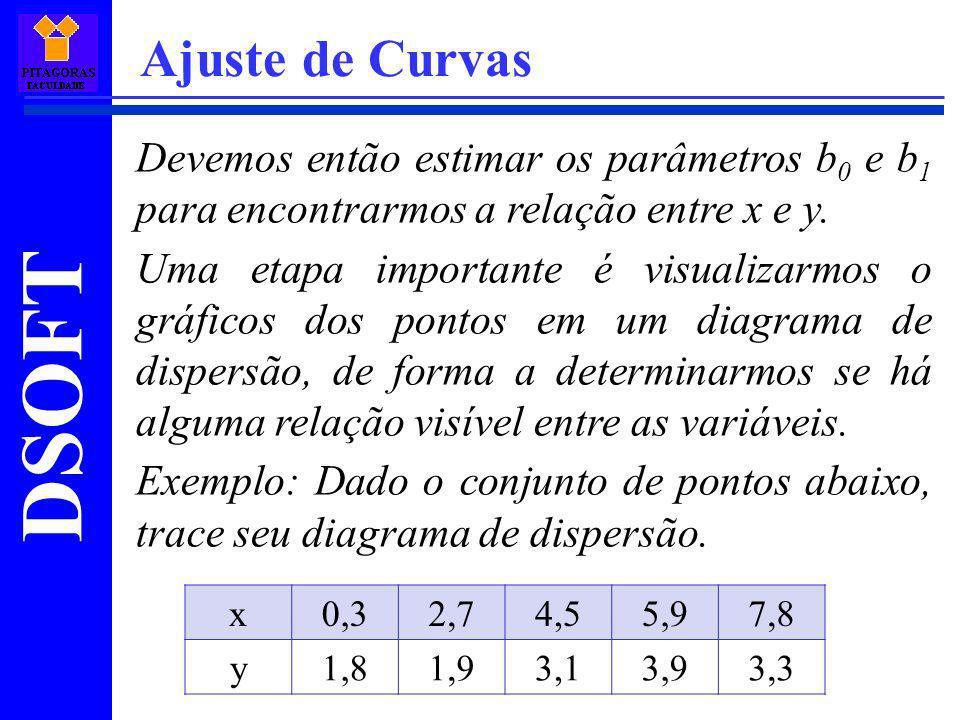 Ajuste de Curvas Devemos então estimar os parâmetros b0 e b1 para encontrarmos a relação entre x e y.