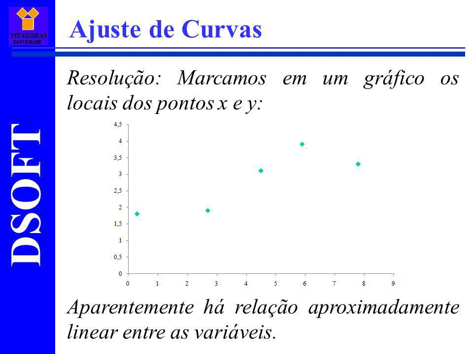 Ajuste de Curvas Resolução: Marcamos em um gráfico os locais dos pontos x e y: Aparentemente há relação aproximadamente linear entre as variáveis.