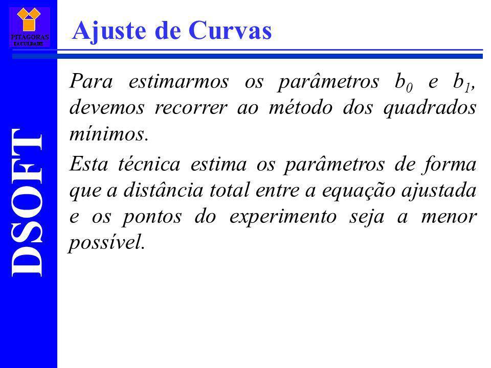 Ajuste de Curvas Para estimarmos os parâmetros b0 e b1, devemos recorrer ao método dos quadrados mínimos.