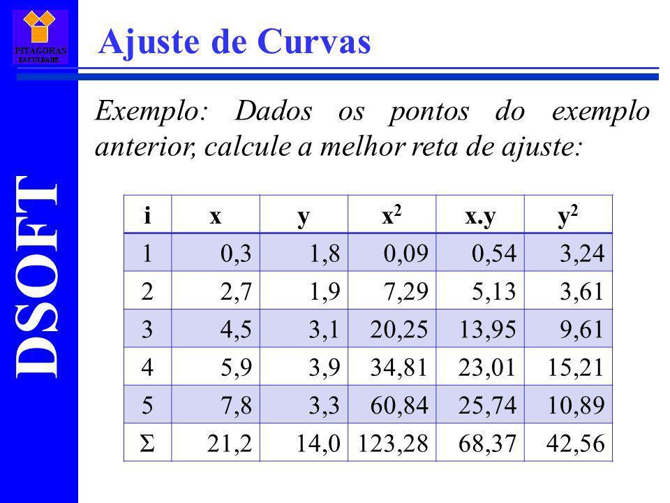 Ajuste de Curvas Exemplo: Dados os pontos do exemplo anterior, calcule a melhor reta de ajuste: i.