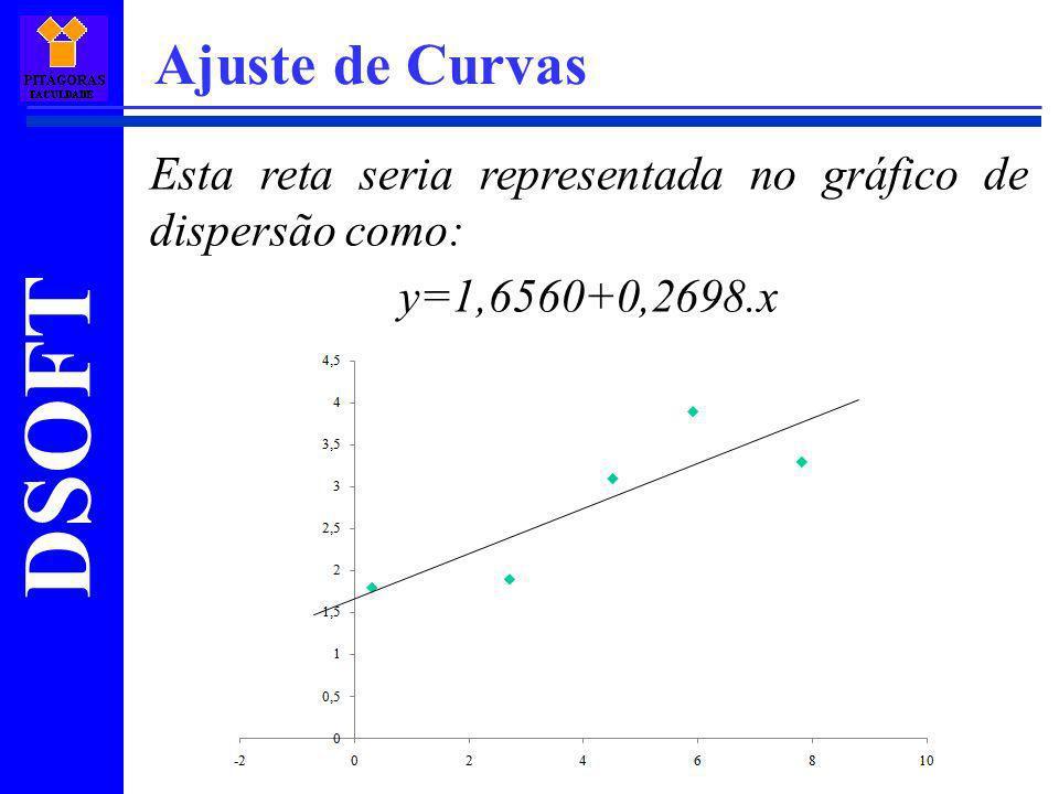 Ajuste de Curvas Esta reta seria representada no gráfico de dispersão como: y=1,6560+0,2698.x