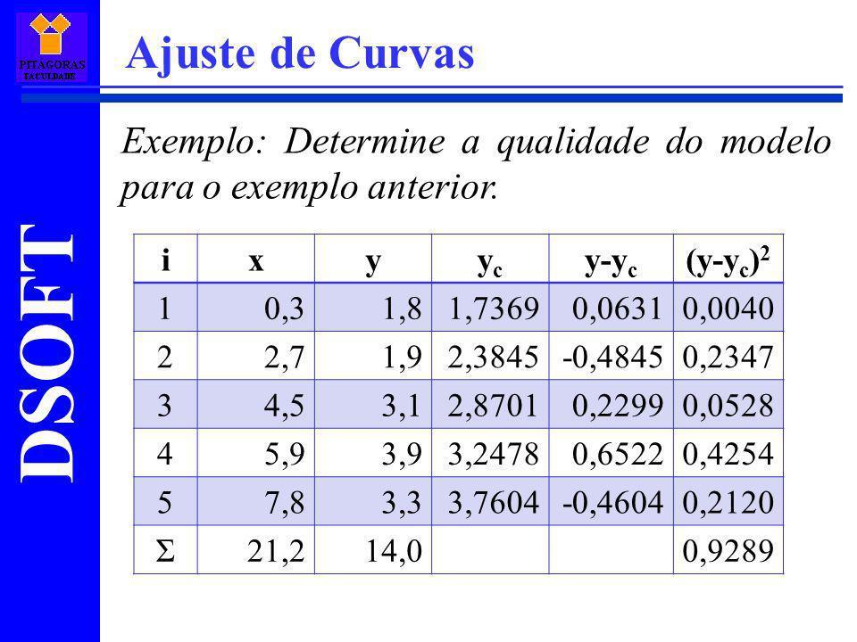 Ajuste de Curvas Exemplo: Determine a qualidade do modelo para o exemplo anterior. i. x. y. yc.