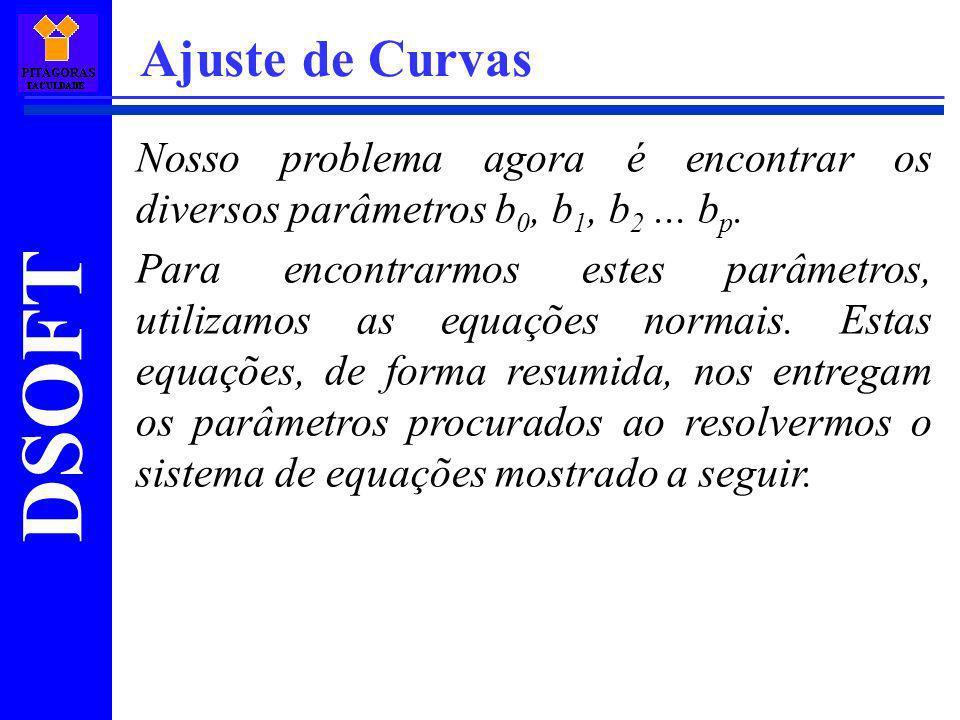 Ajuste de Curvas Nosso problema agora é encontrar os diversos parâmetros b0, b1, b2 ... bp.
