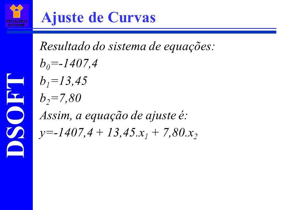 Ajuste de Curvas Resultado do sistema de equações: b0=-1407,4 b1=13,45