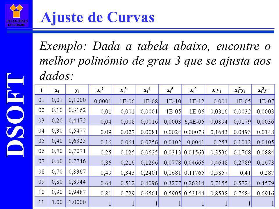 Ajuste de Curvas Exemplo: Dada a tabela abaixo, encontre o melhor polinômio de grau 3 que se ajusta aos dados: