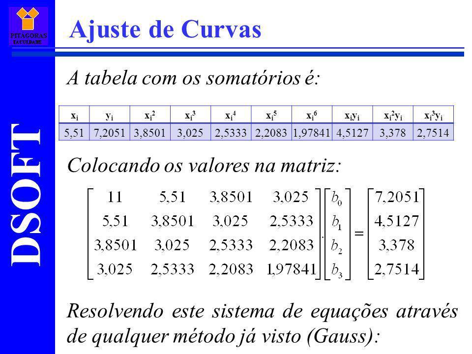 Ajuste de Curvas A tabela com os somatórios é: